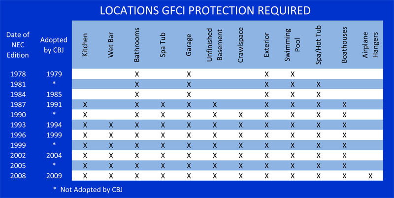 Gfci and afci explained the minimum codes in place since 1979 are shown in this table sciox Image collections
